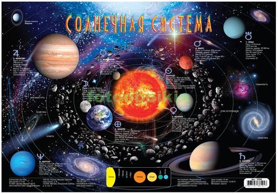 Фотообои Карта солнечной системы